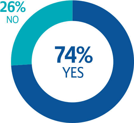 Yes: 74% | No: 26%