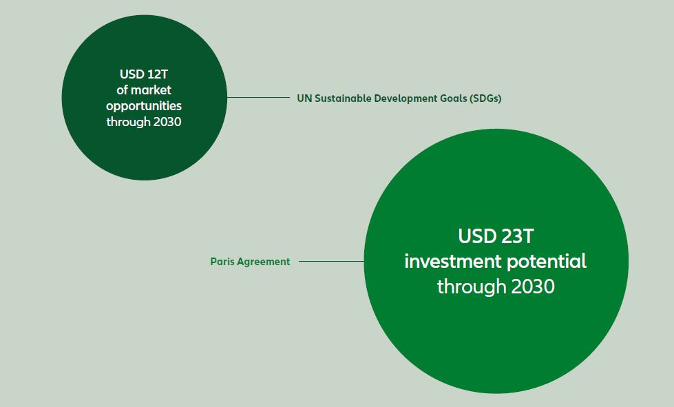 Chart: estimated market potential of impact investing
