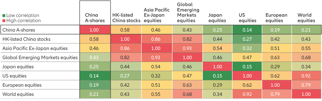 A-shares have low historical correlations with major equity markets