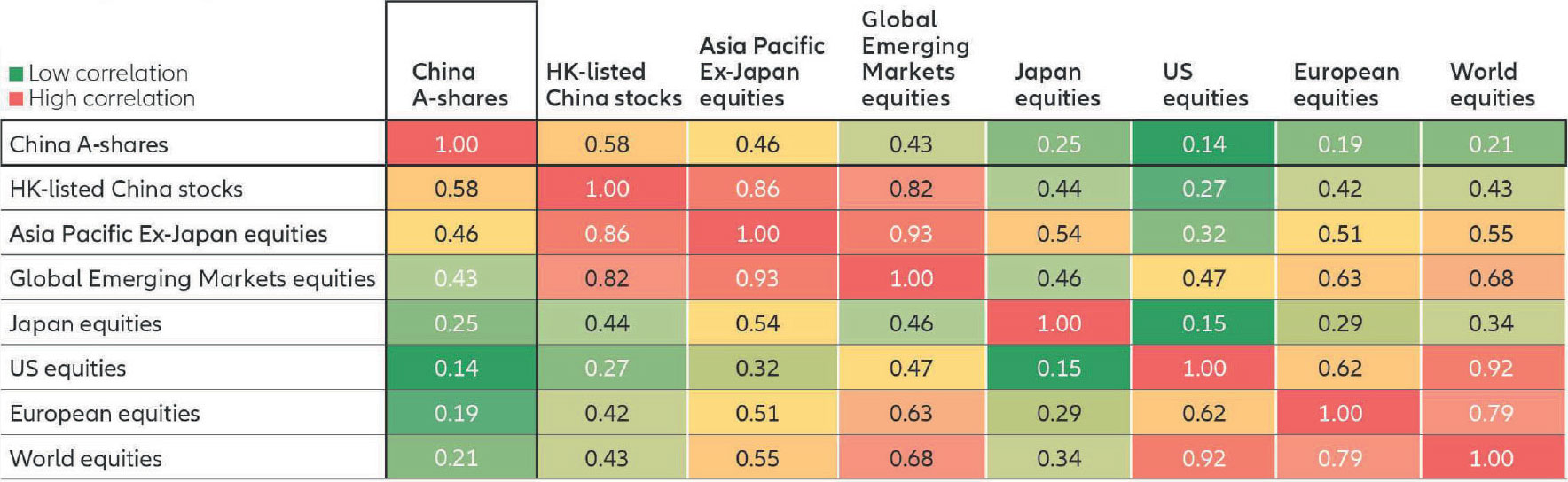 Chart: Because of domestic revenues and distinct economic and monetary policy, China A-shares have a low correlation with major equity markets