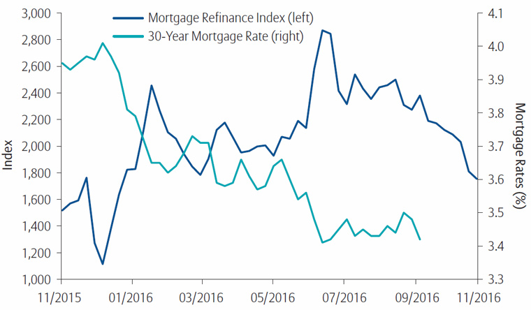 Will Mortgage Refinancing Continue Sliding Under Trump?