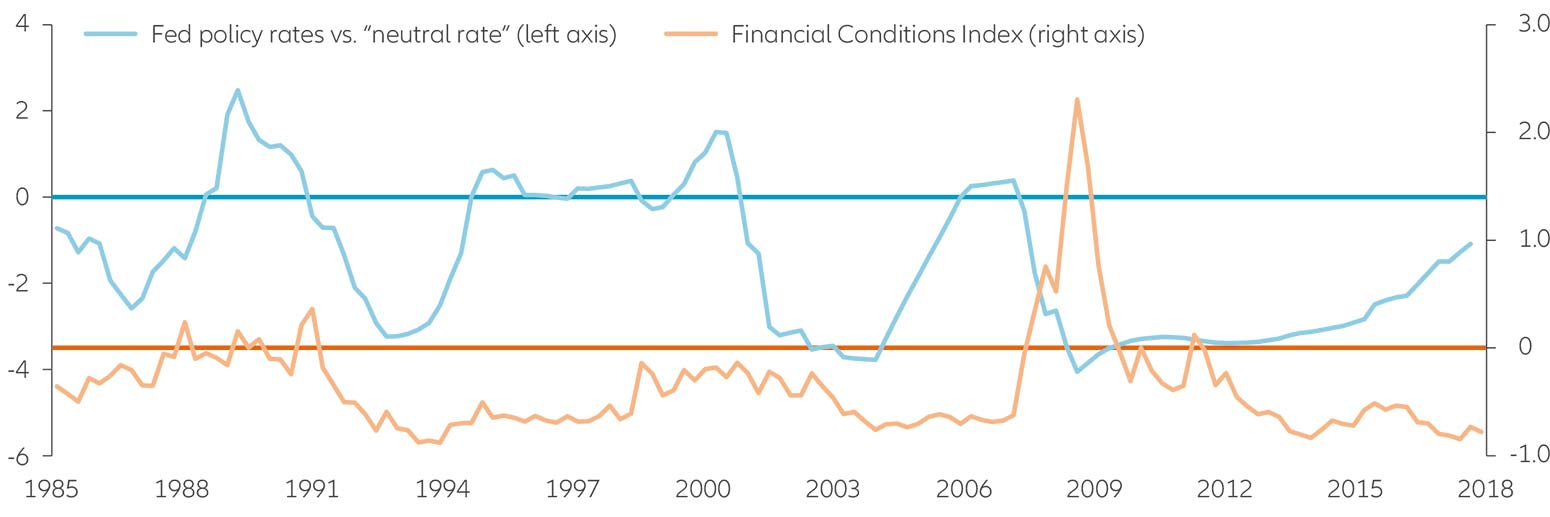 Monetary policy has been too loose since the 1980s