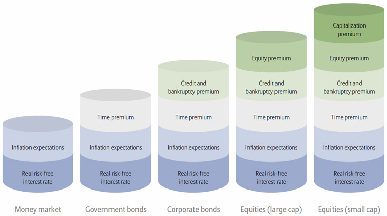 Exemplary structure of long-term risk premiums on a range of asset classes
