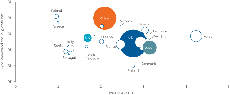 In the R&D race, China has been rapidly gaining on the US