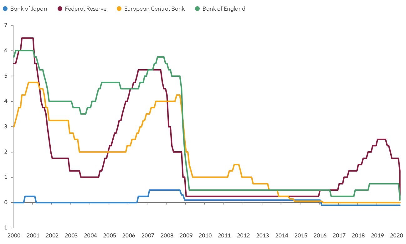 Chart: policy rates set by major central banks are at low or negative levels