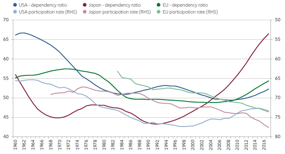 Dependency ratios and labour force participation rates