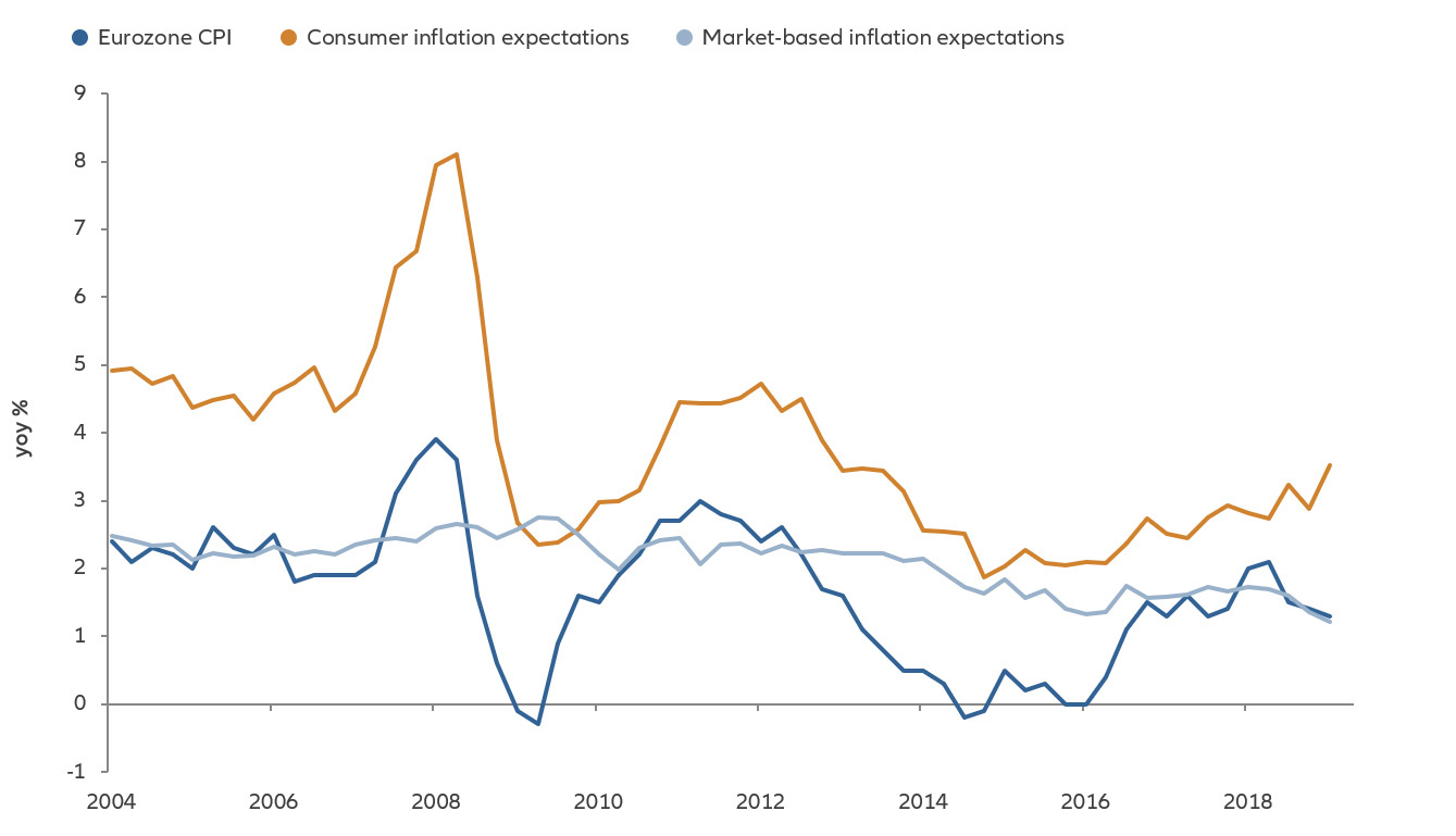 Chart:  Eurozone consumer price inflation and inflation expectations