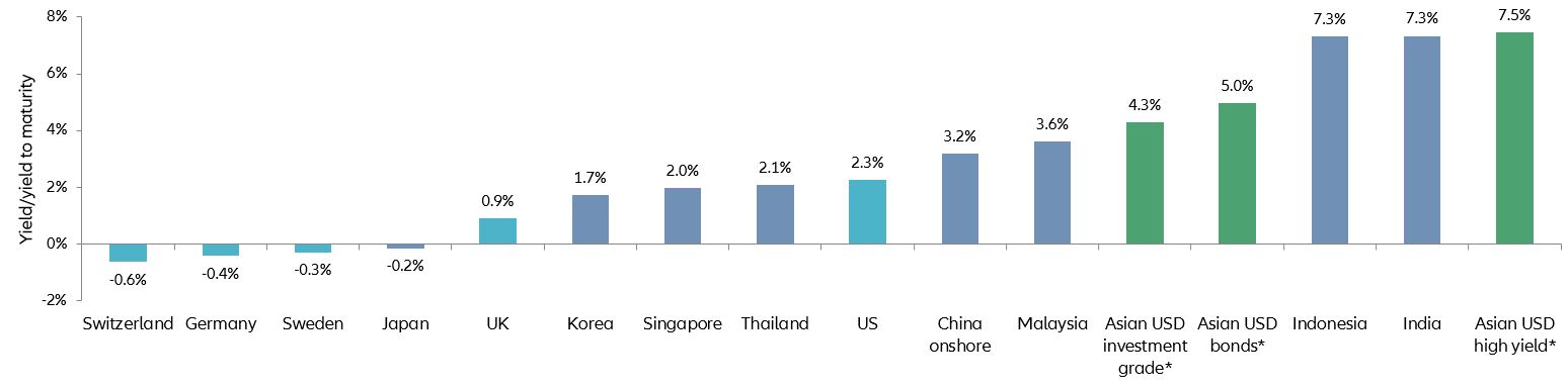 Chart: high yields for Asian investment-grade and high-yield bonds