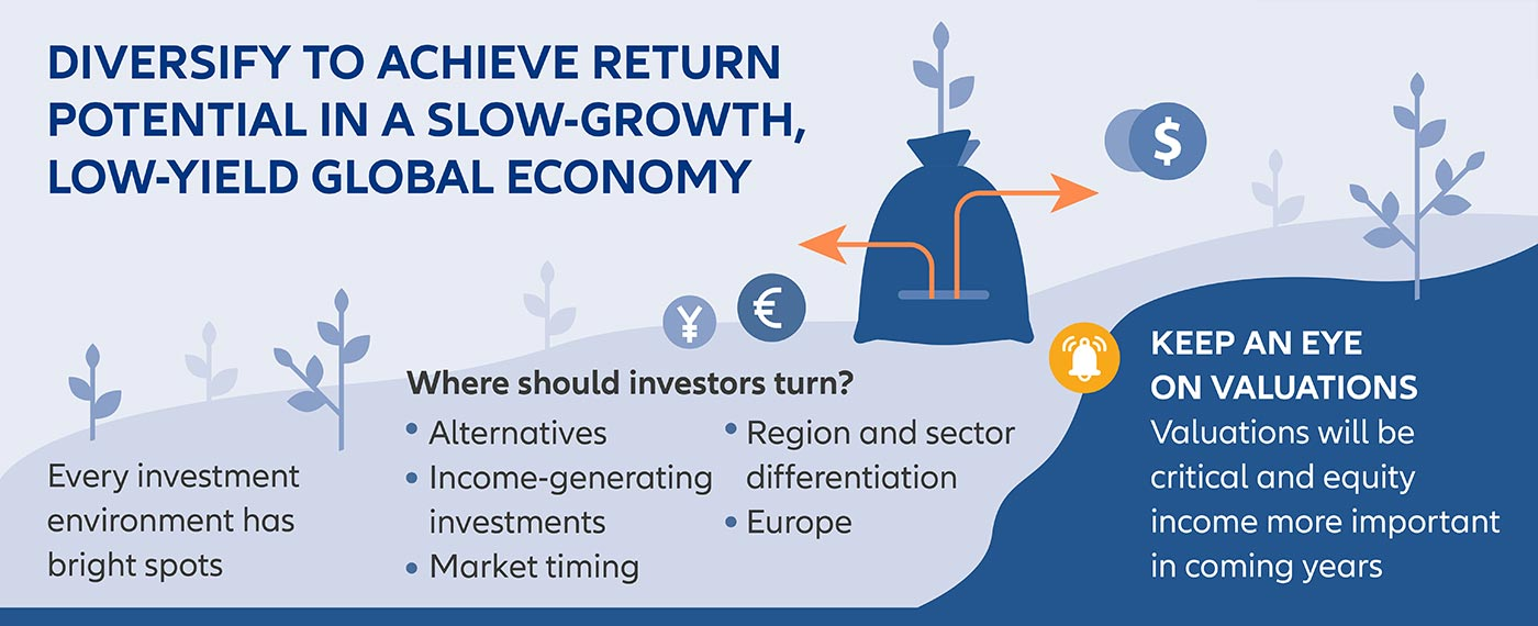 Diversify to achieve Return Potential in a Slow-Growth, Low-Yield global Economy