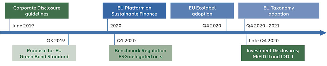 Sustainable Finance in Europe – Quo Vadis - Timeline