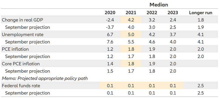 Chart 2: the Fed expects near-zero rates through 2023, and an improving growth and unemployment outlook
