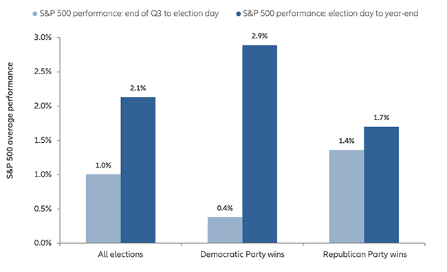 Chart: Average S&P 500 performance before and after presidential election years (since 1970, excluding 2008)