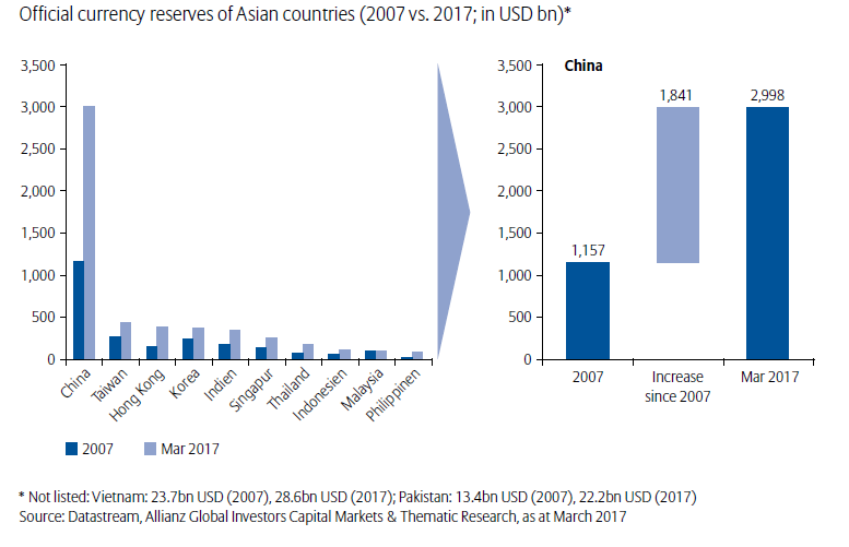 Chart: Asian Countries Have Significantly Increased Currency Reserves
