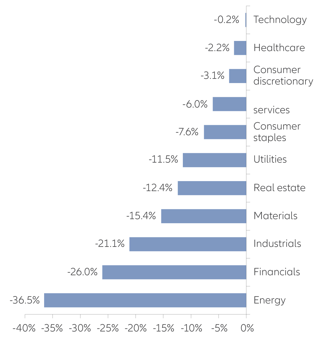 Chart: January-April S&P 500 sector performance (31/12/20 - 30/4/20)