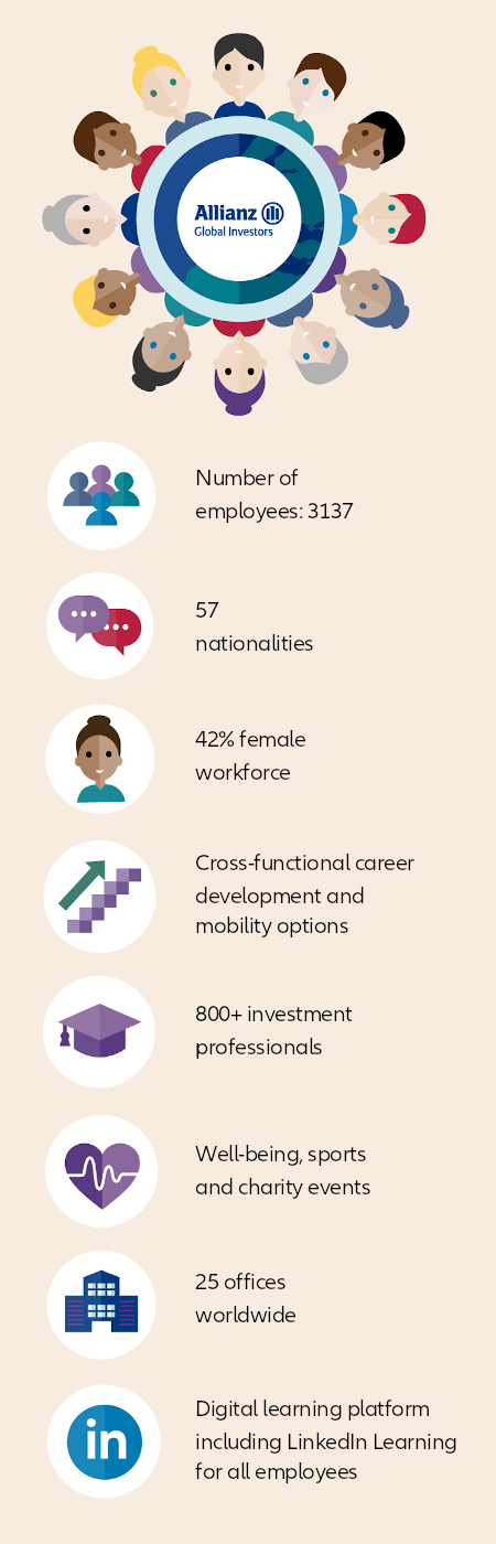 Your career at Allianz Global Investors - infographic