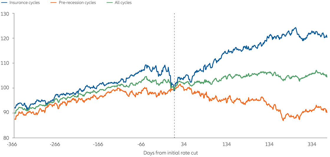 S&P 500 performance one year before and after initial rate cut