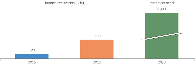 Bar chart showing growth of impact investing AUM
